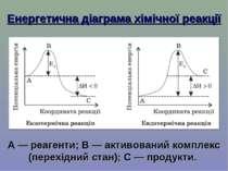 Енергетична діаграма хімічної реакції А — реагенти; В — активований комплекс ...