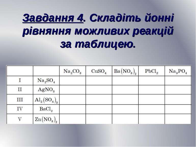 Завдання 4. Складіть йонні рівняння можливих реакцій за таблицею.