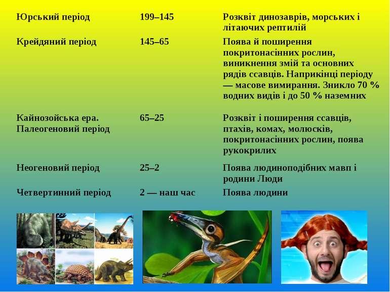 Юрський період 199–145 Розквіт динозаврів, морських і літаючих рептилій Крейд...