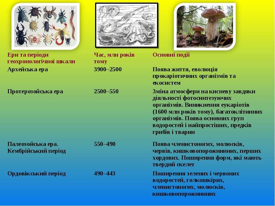 Ери та періоди геохронологічної шкали Час, млн років тому Основні події Архей...