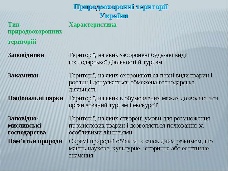 Природоохоронні території України Тип природоохоронних територій Характеристи...