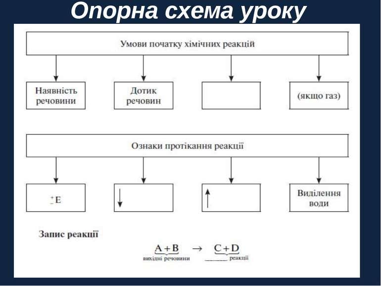 Опорна схема уроку