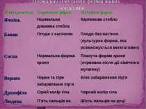 Нормальні й мутантні форми живих організмів Живі організми Нормальна форма Му...