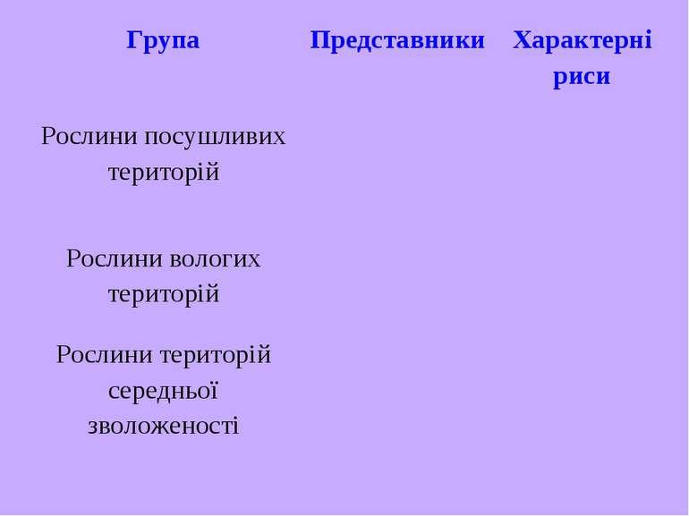 Група Представники Характерні риси Рослини посушливих територій Рослини волог...