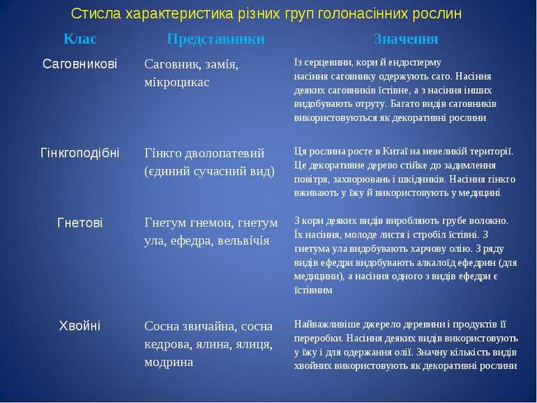Стисла характеристика різних груп голонасінних рослин Клас Представники Значе...