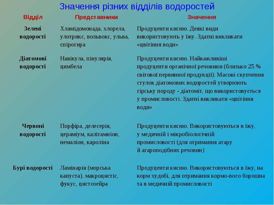 Значення різних відділів водоростей Відділ Представники Значення Зелені водор...