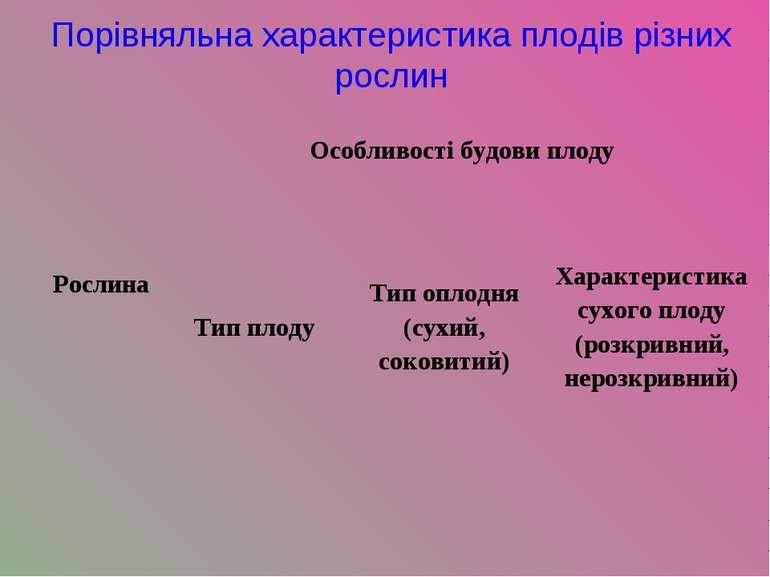 Порівняльна характеристика плодів різних рослин Рослина Особливості будови пл...