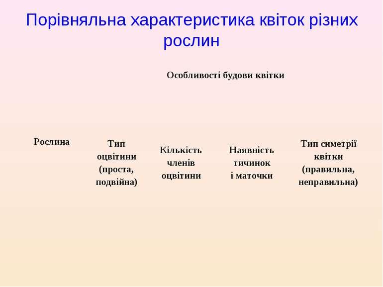 Порівняльна характеристика квіток різних рослин Рослина Особливості будови кв...