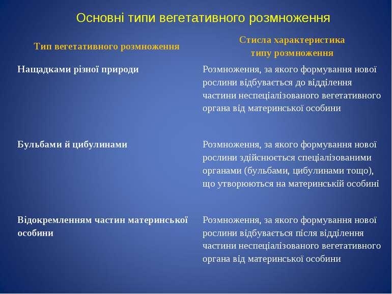 Основні типи вегетативного розмноження Тип вегетативного розмноження Стисла х...
