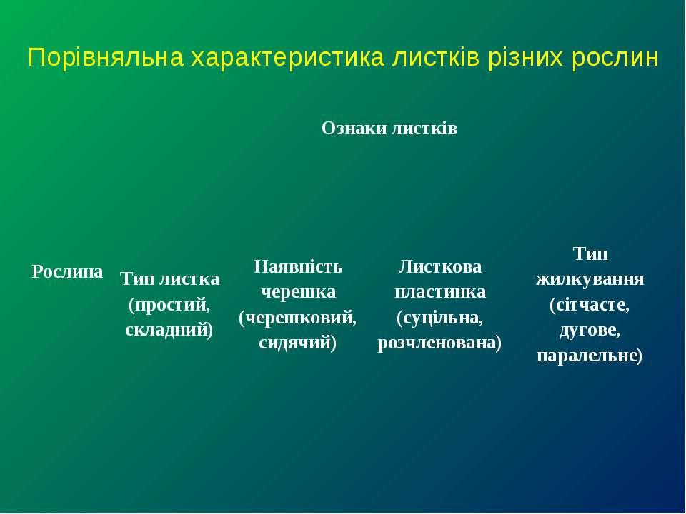 Порівняльна характеристика листків різних рослин Рослина Ознаки листків Тип л...