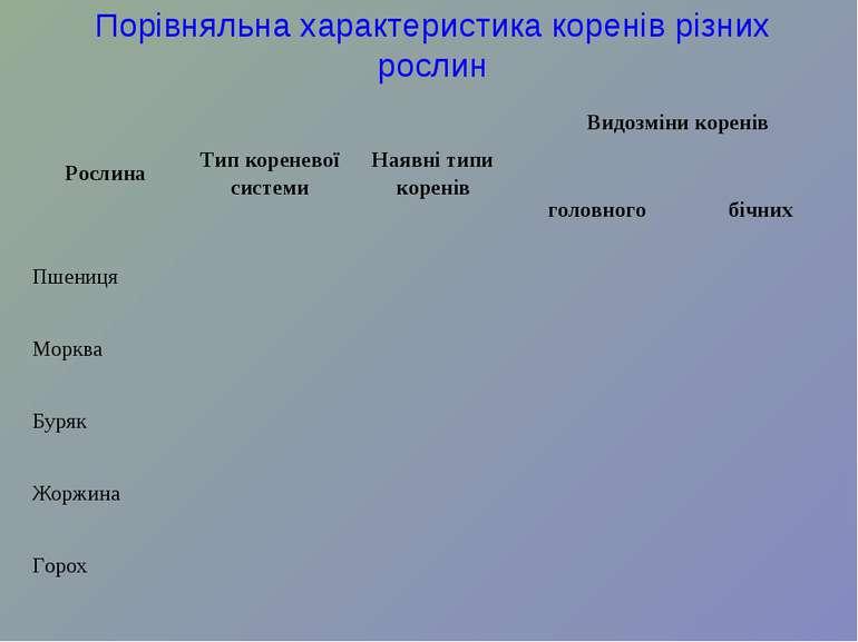 Порівняльна характеристика коренів різних рослин Рослина Тип кореневої систем...