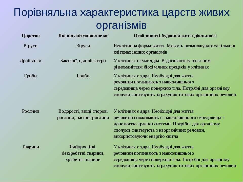 Порівняльна характеристика царств живих організмів Царство Які організми вклю...