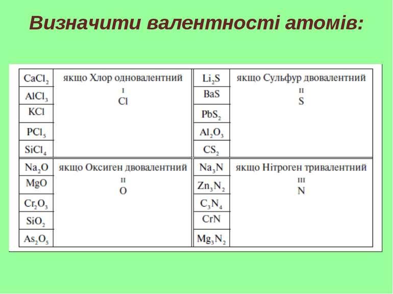 Визначити валентності атомів: