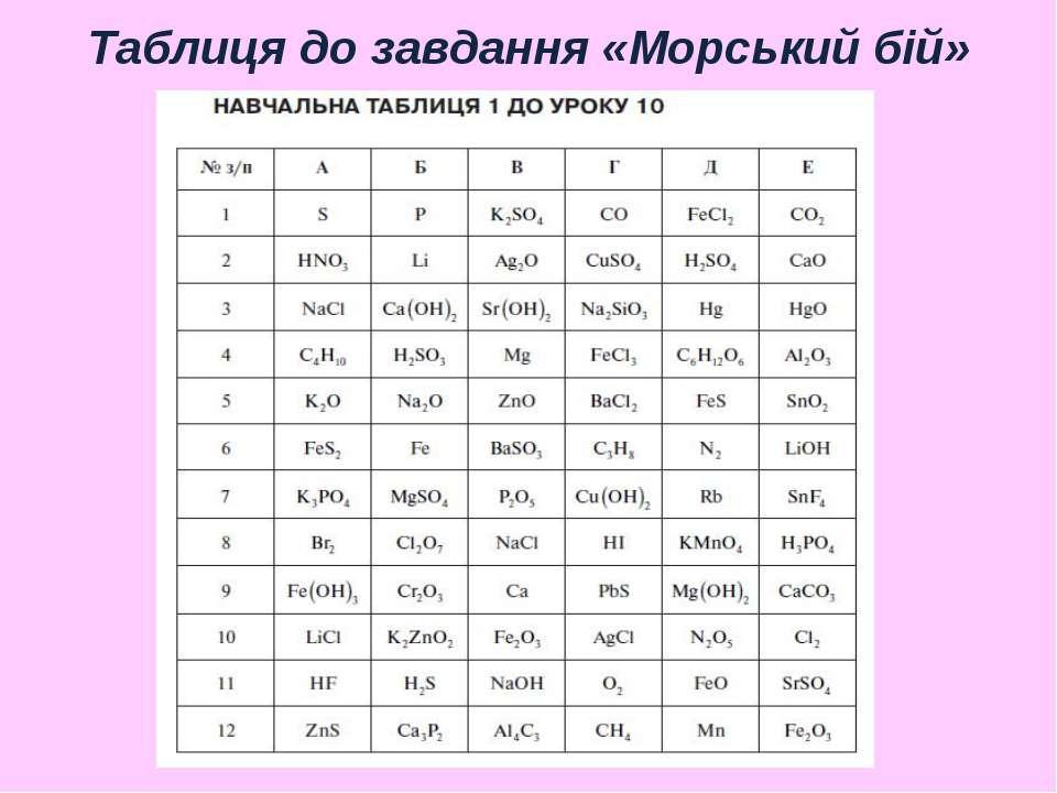 Таблиця до завдання «Морський бій»