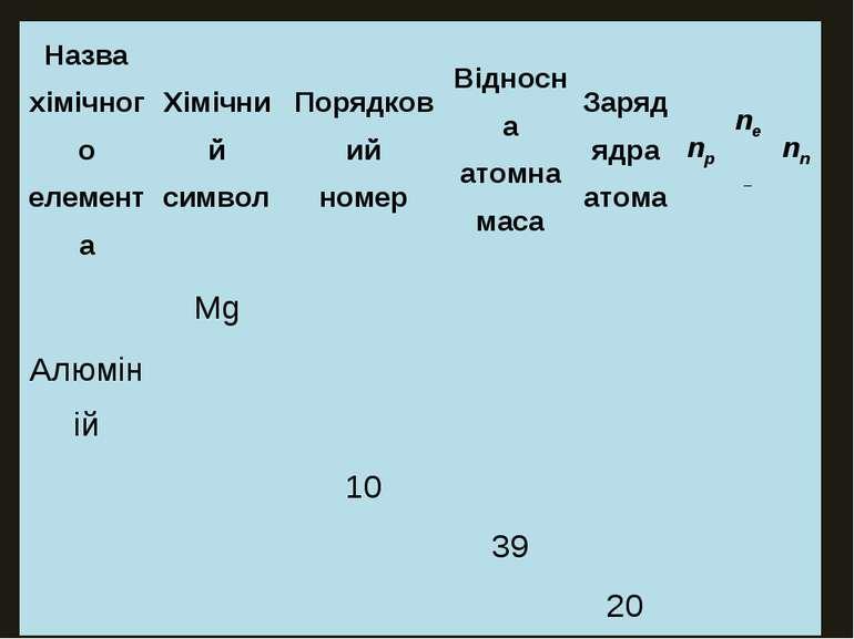 Назва хімічного елемента Хімічний символ Порядковий номер Відносна атомна мас...