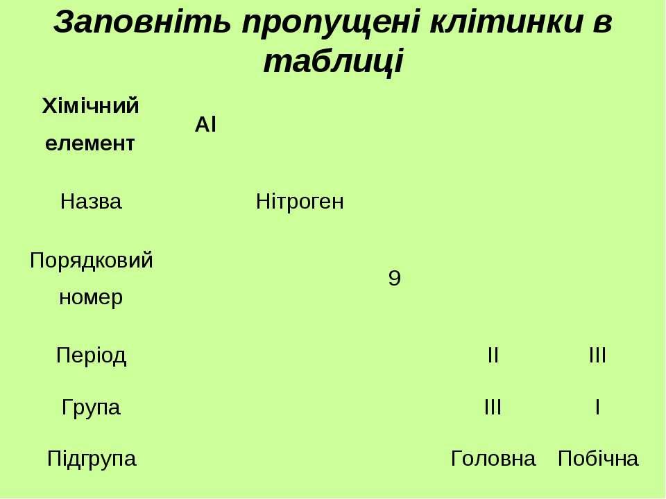 Заповніть пропущені клітинки в таблиці Хімічний елемент Al Назва Нітроген Пор...