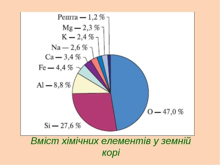 Вміст хімічних елементів у земній корі