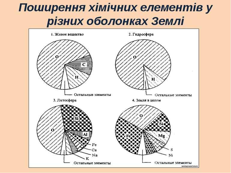 Поширення хімічних елементів у різних оболонках Землі