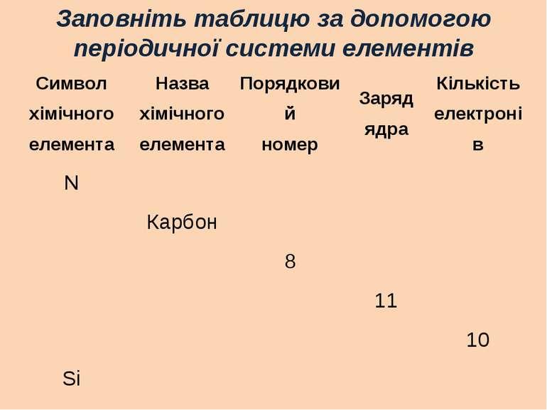 Заповніть таблицю за допомогою періодичної системи елементів Символ хімічного...