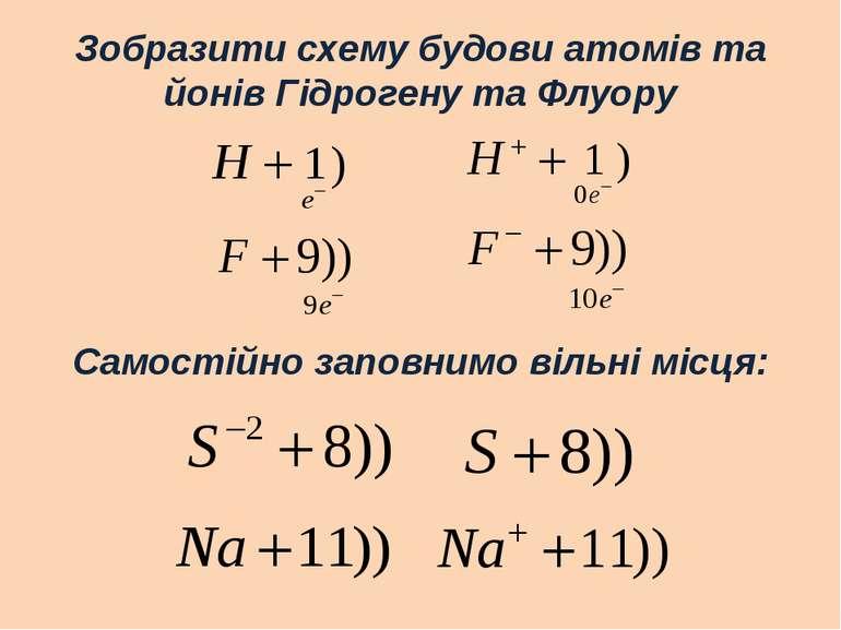 Зобразити схему будови атомів та йонів Гідрогену та Флуору Самостійно заповни...