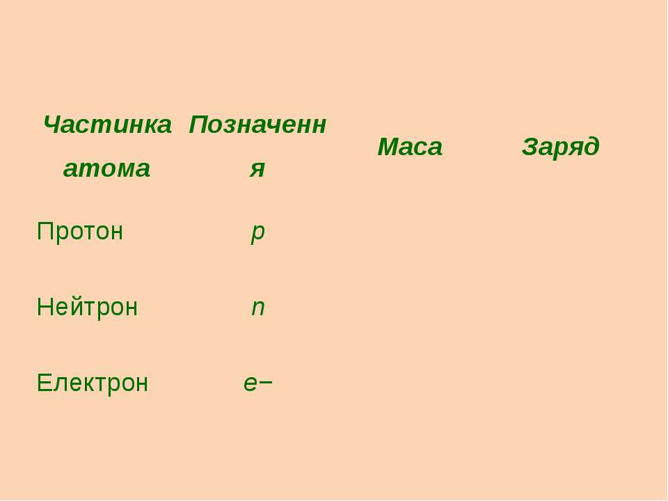 Частинка атома Позначення Маса Заряд Протон p Нейтрон n Електрон e−