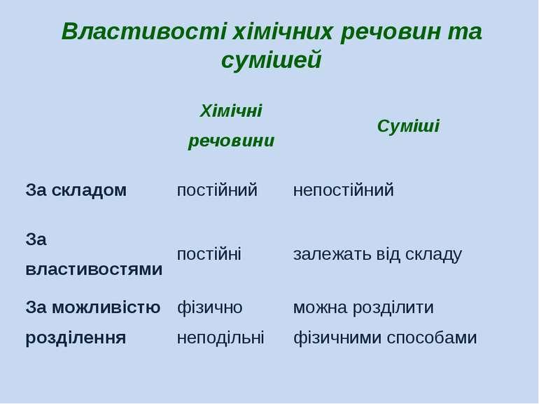 Властивості хімічних речовин та сумішей Хімічні речовини Суміші За складом по...