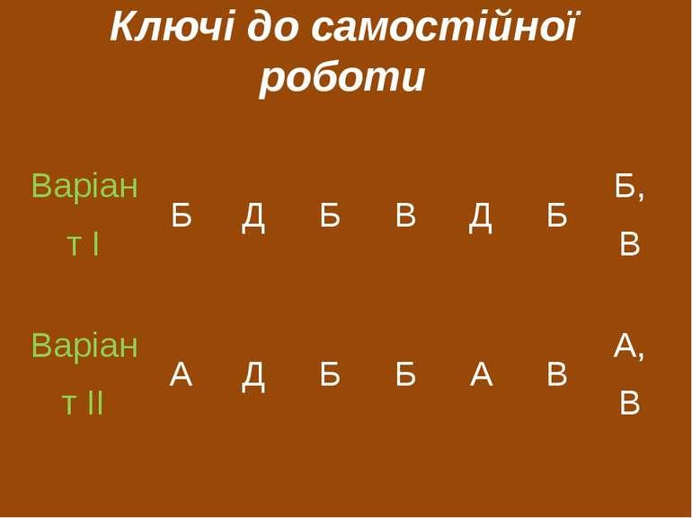 Ключі до самостійної роботи Варіант І Б Д Б В Д Б Б, В Варіант ІІ А Д Б Б А В...