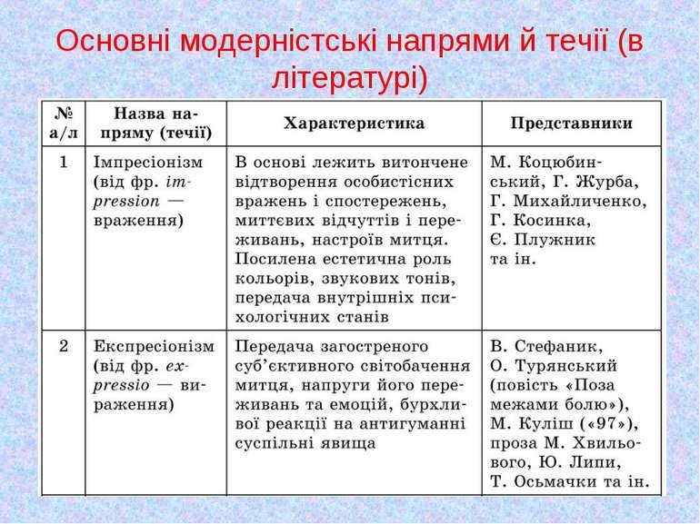 Основні модерністські напрями й течії (в літературі)