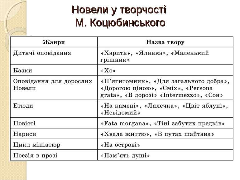 Новели у творчості М. Коцюбинського