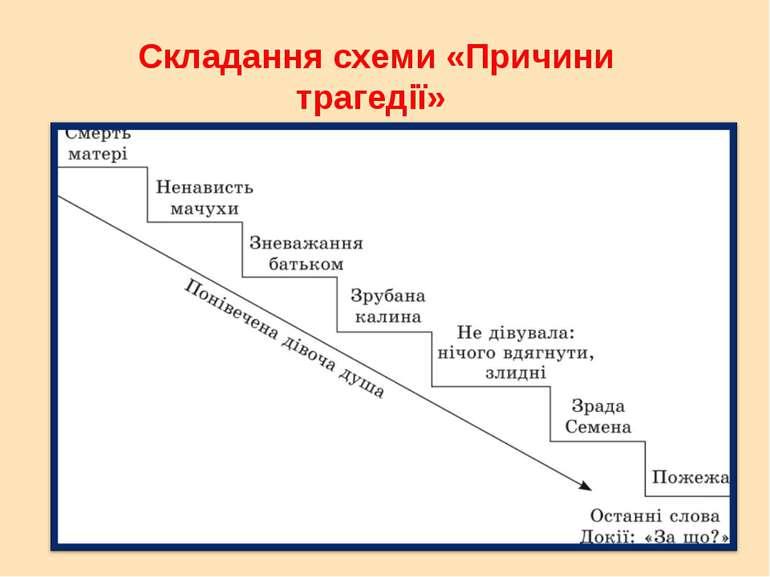 Складання схеми «Причини трагедії»