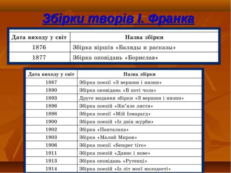 Збірки творів І. Франка