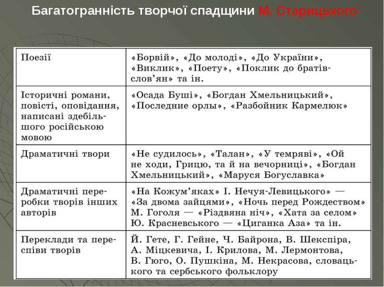 Багатогранність творчої спадщини М. Старицького