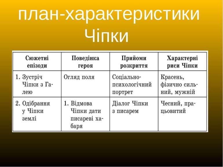 план-характеристики Чіпки