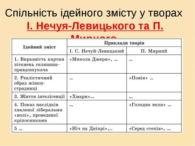 Спільність ідейного змісту у творах І. Нечуя-Левицького та П. Мирного.