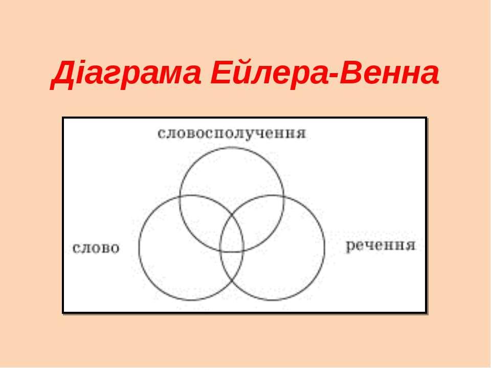 Діаграма Ейлера-Венна