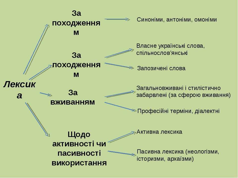 Лексика За походженням За походженням За вживанням Щодо активності чи пасивно...