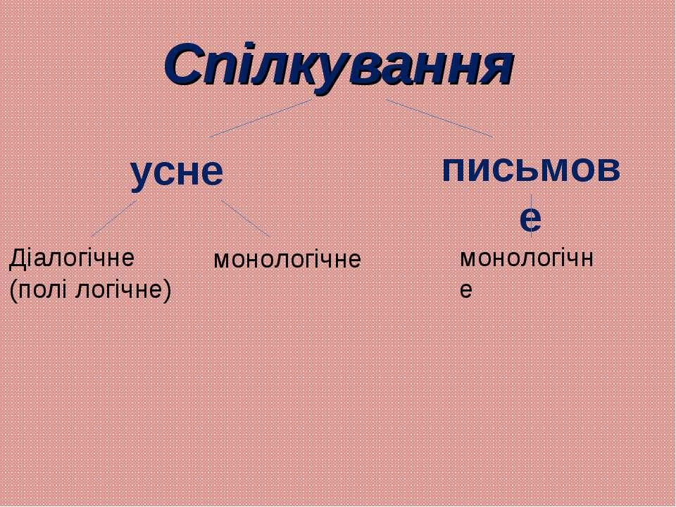 Спілкування усне Діалогічне (полі логічне) письмове монологічне монологічне