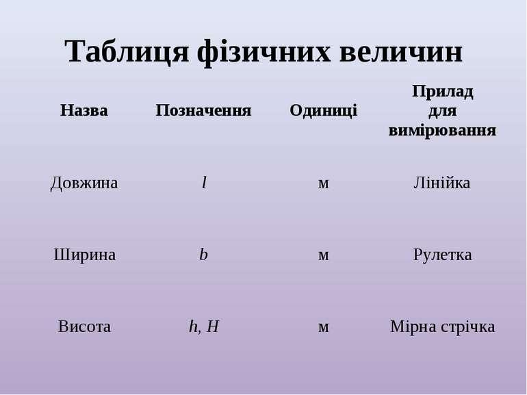 Таблиця фізичних величин Назва Позначення Одиниці Прилад для вимірювання Довж...