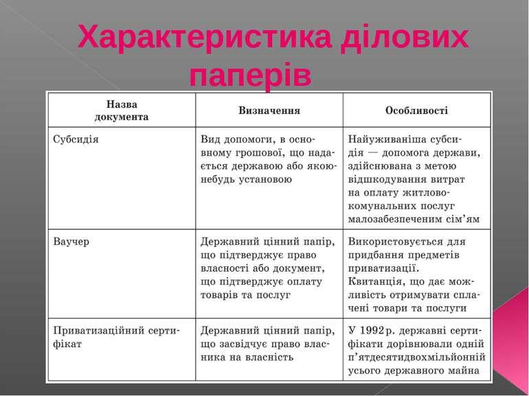 Характеристика ділових паперів