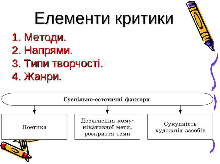 1. Методи. 2. Напрями. 3. Типи творчості. 4. Жанри. Елементи критики