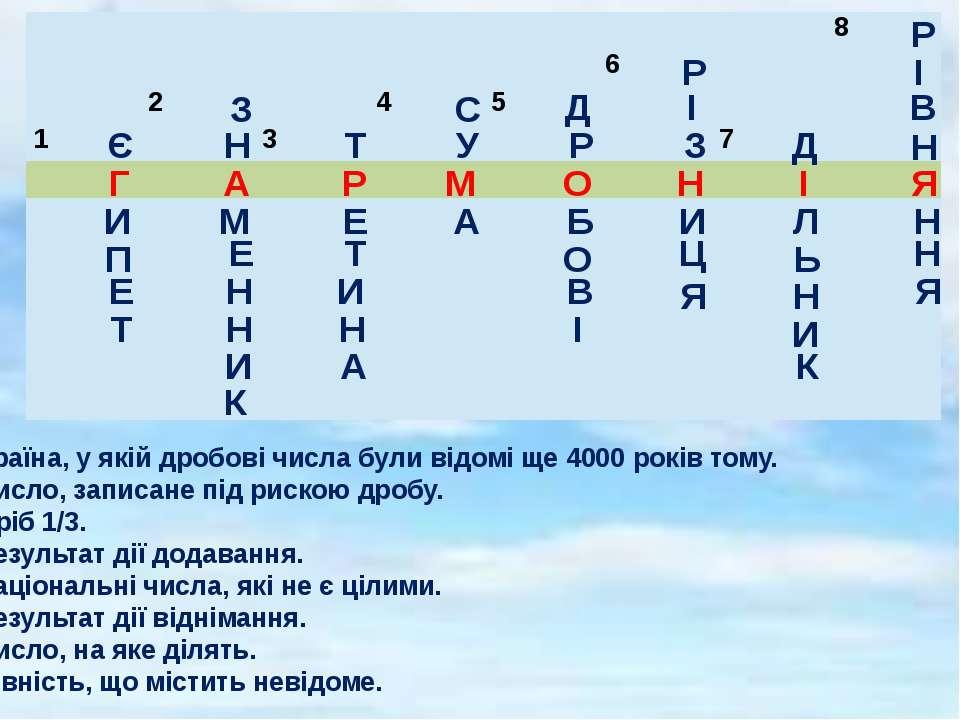 1. Країна, у якій дробові числа були відомі ще 4000 років тому. 2. Число, зап...