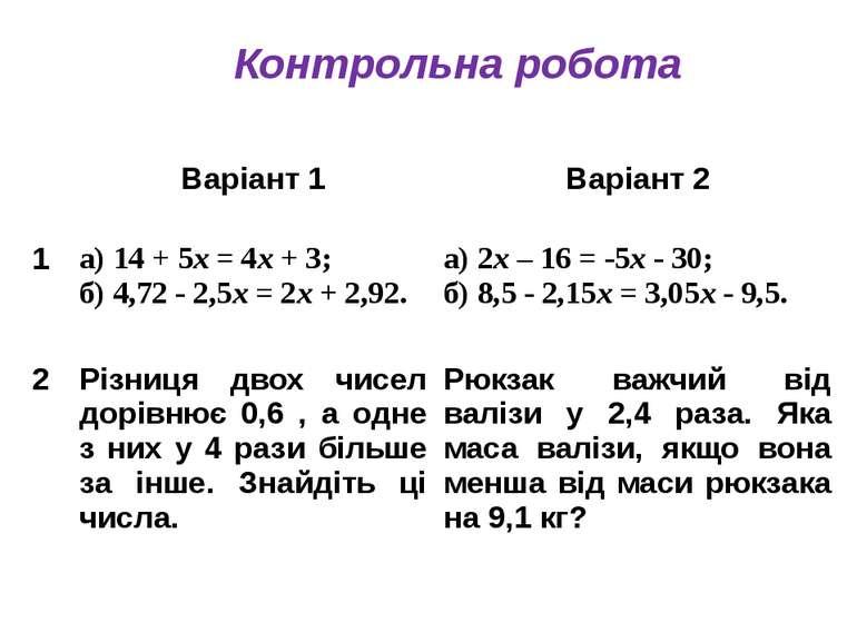 Контрольна робота Варіант 1 Варіант 2 1 а) 14 + 5х= 4х+ 3; б) 4,72 - 2,5х= 2х...