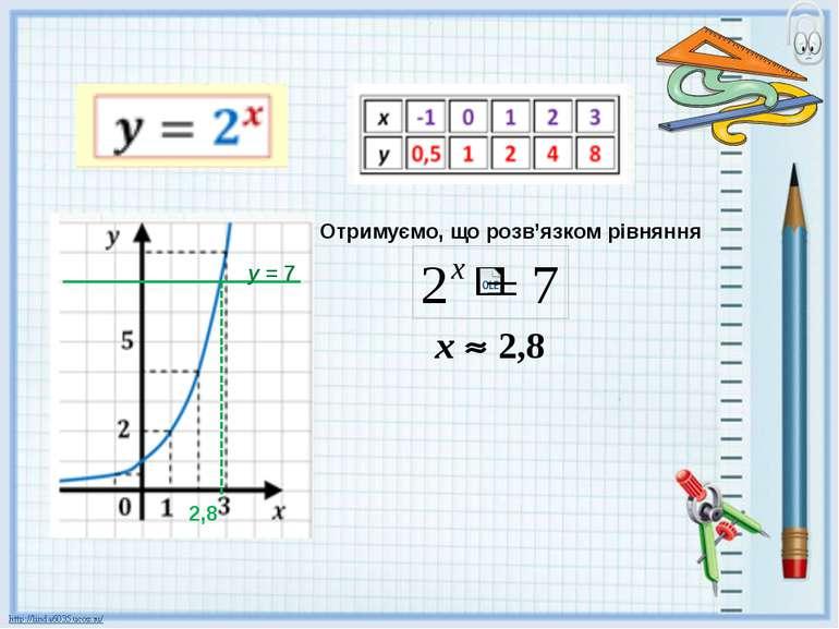 у = 7 2,8 х 2,8 Отримуємо, що розв'язком рівняння