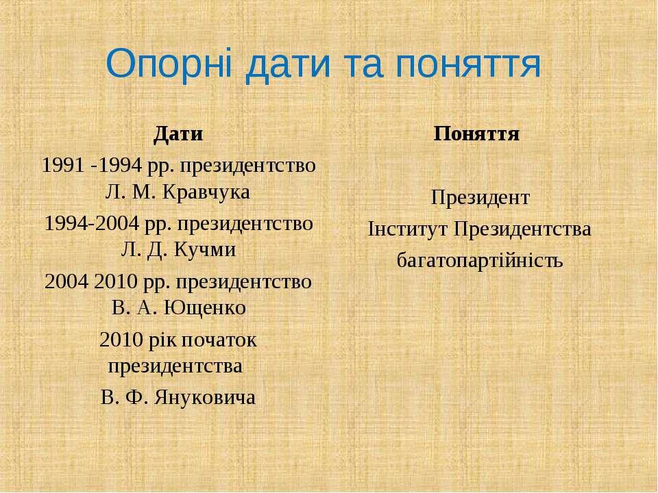 Опорні дати та поняття Дати 1991 -1994 рр. президентство Л. М. Кравчука 1994-...