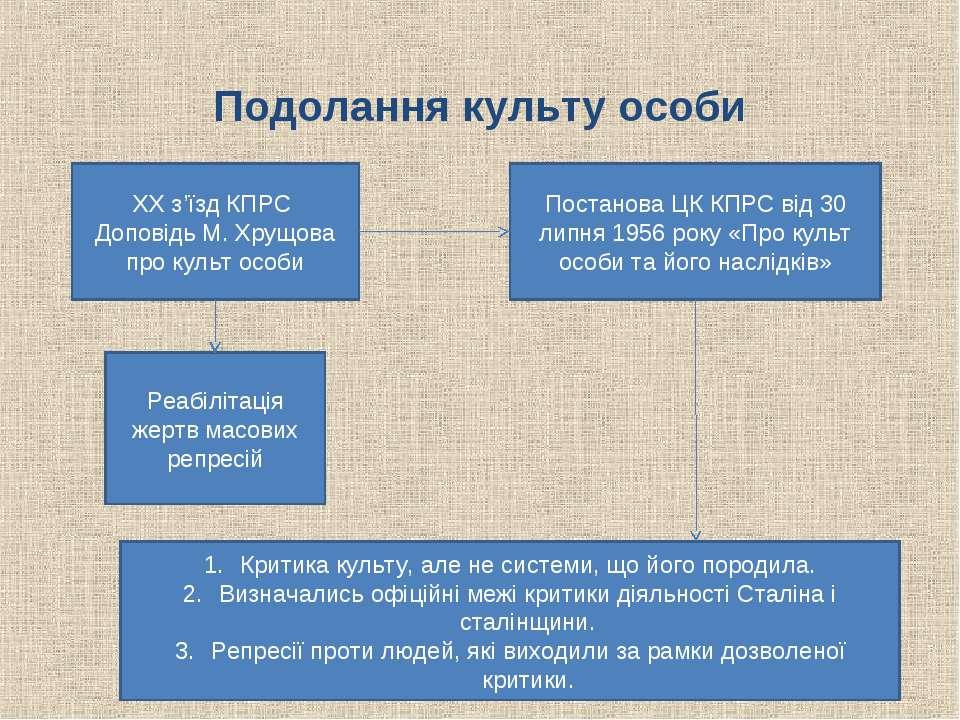 Подолання культу особи ХХ з'їзд КПРС Доповідь М. Хрущова про культ особи Пост...