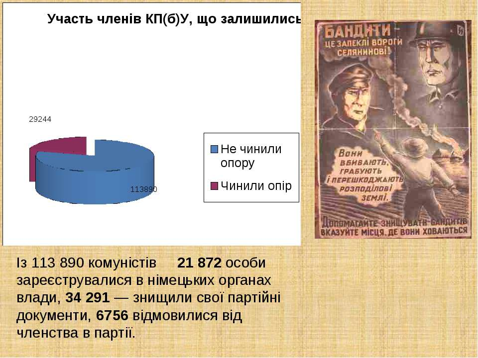 Із 113 890 комуністів 21 872 особи зареєструвалися в німецьких органах влади,...