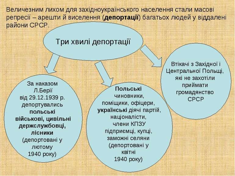Величезним лихом для західноукраїнського населення стали масові репресії – ар...