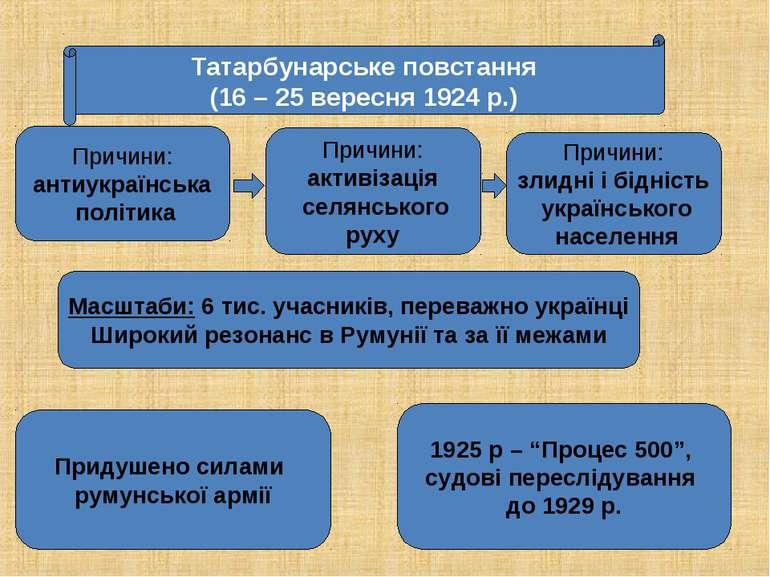 Татарбунарське повстання (16 – 25 вересня 1924 р.)