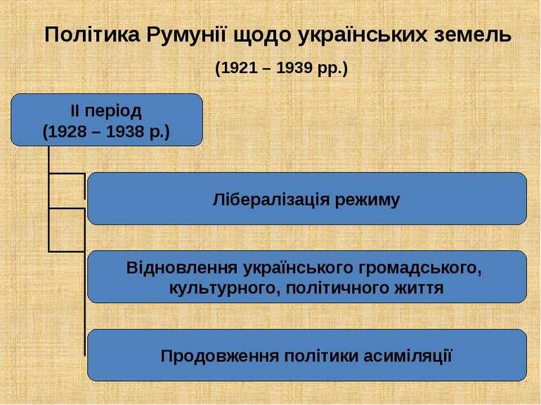 Політика Румунії щодо українських земель (1921 – 1939 рр.)