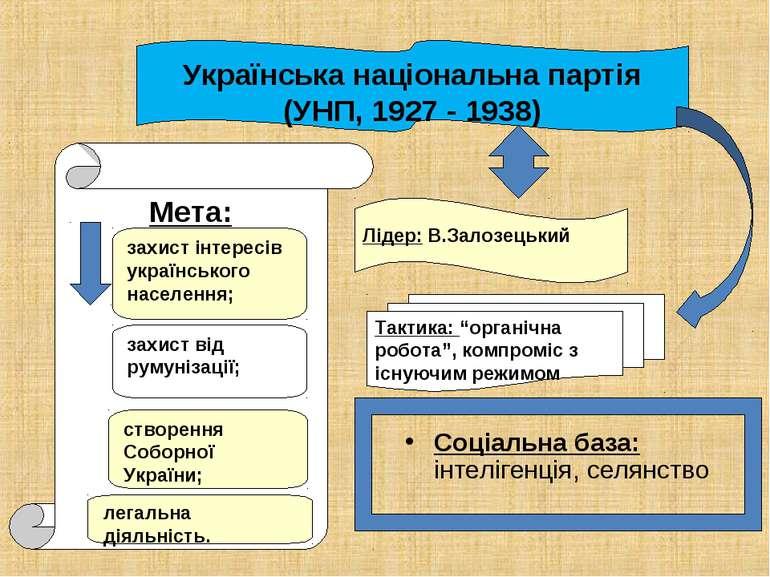 Соціальна база: інтелігенція, селянство Українська національна партія (УНП, 1...